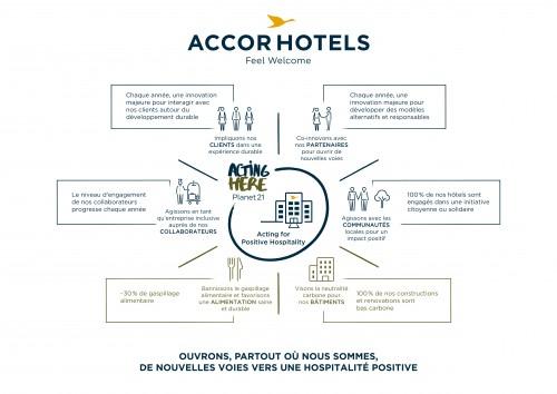 Les engagements de AccorHotels en matière de RSE à 2020